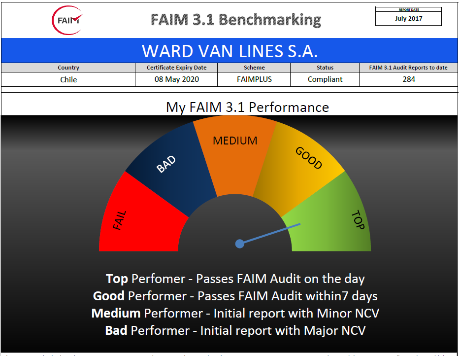FAIM Dashboard Top Performer Ward Van Lines