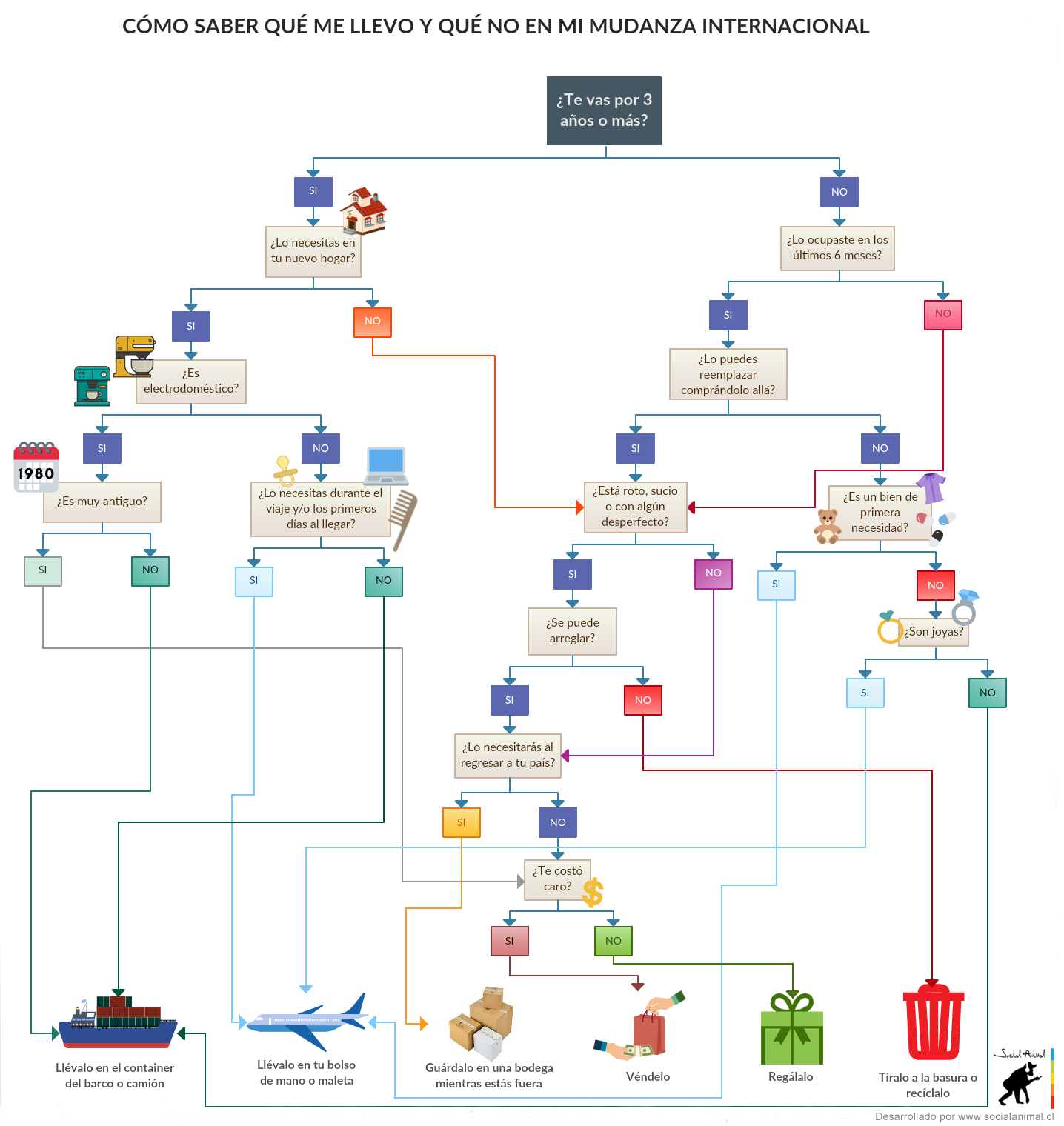 Diagrama de decision de mudanza internacional